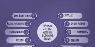 10 steps for a successful ecommerce business